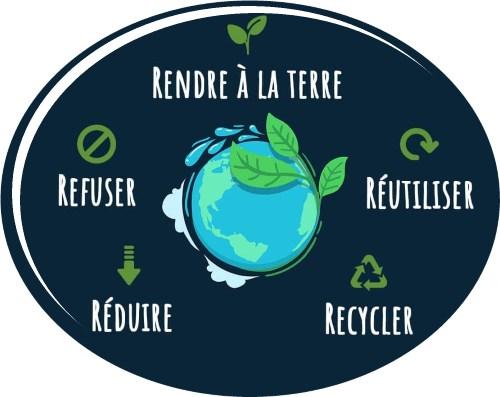 Pourquoi opter pour le réutilisable et lavable ?
